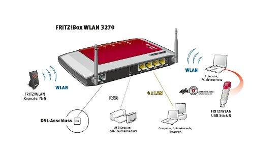 avm fritz box 3270 wlan router adsl 300 mbit s media server smartphony. Black Bedroom Furniture Sets. Home Design Ideas